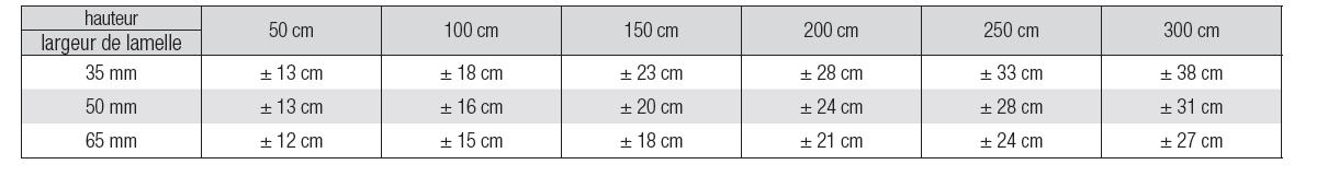Store horizontal tableau encombrement