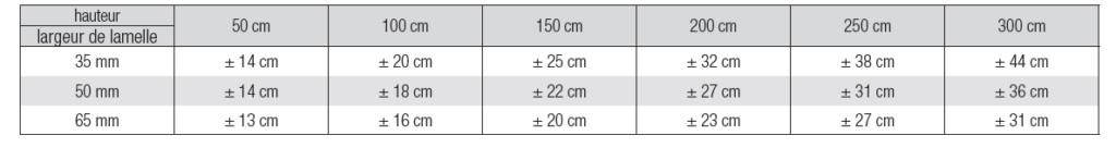 Store horizontal bois tableau encombrement galon